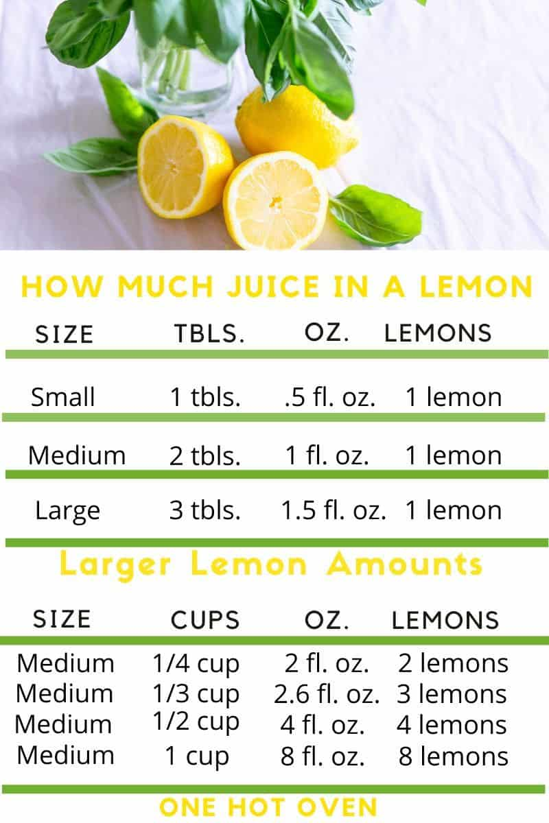 Lemon juice chart